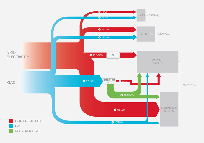 Sankey energy flow diagram for University College London (UCL)
