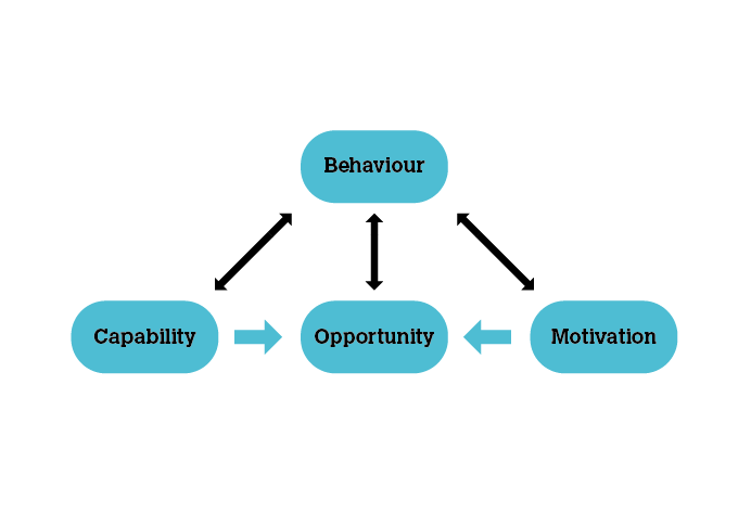 COM-B Model of Behaviour after Michie et al (2011)