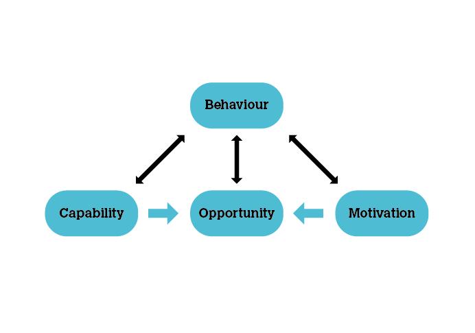 COM-B Model of Behaviour after Michie et al (2011)