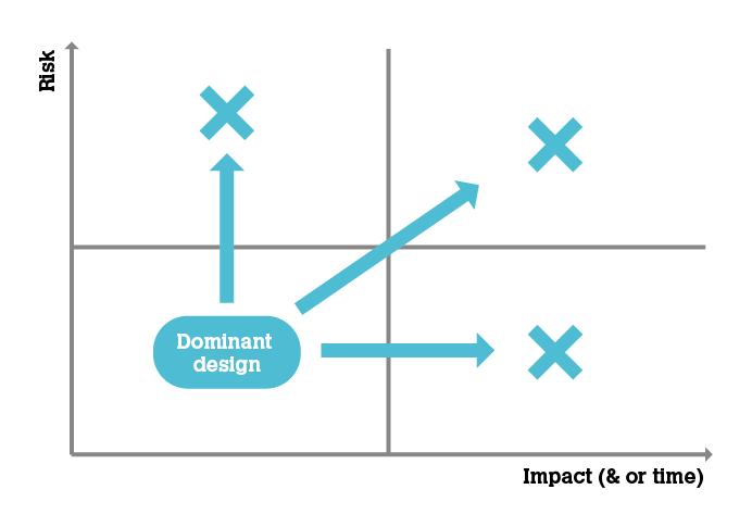 Dominant Design Diagrams (x3)-02