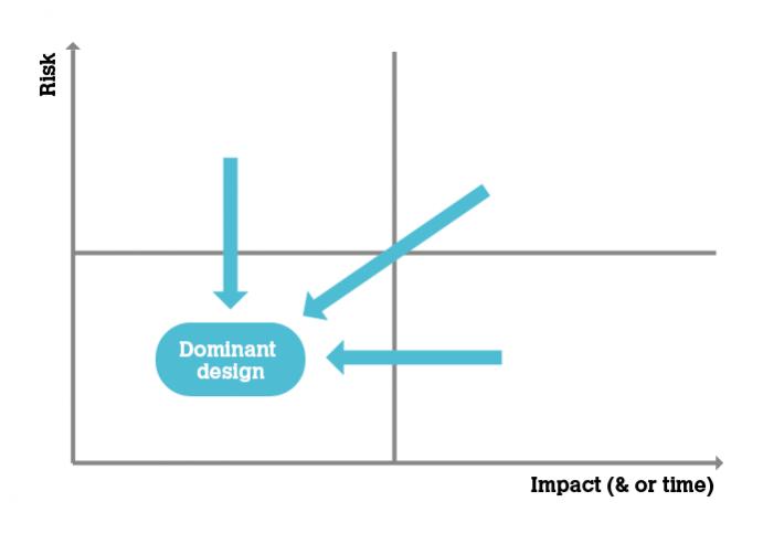 Dominant Design Diagrams (x3)-03