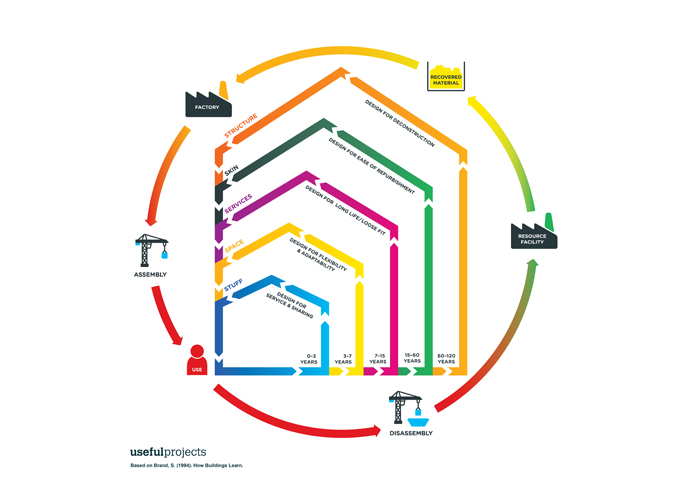 Featured image of Post: Circular Economy in Construction